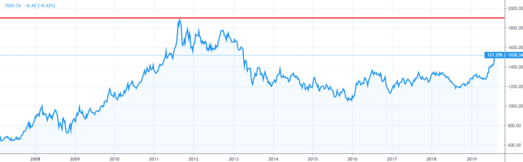 2008年から2019年のgoldチャート